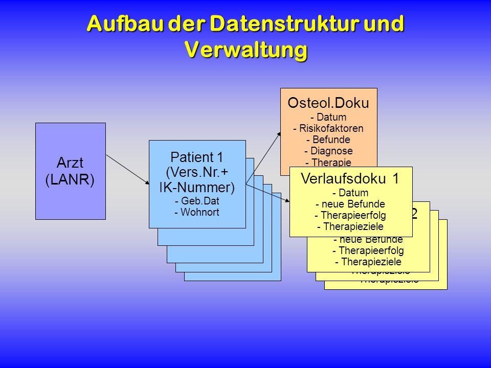 Aufbau der Datenstruktur und Verwaltung