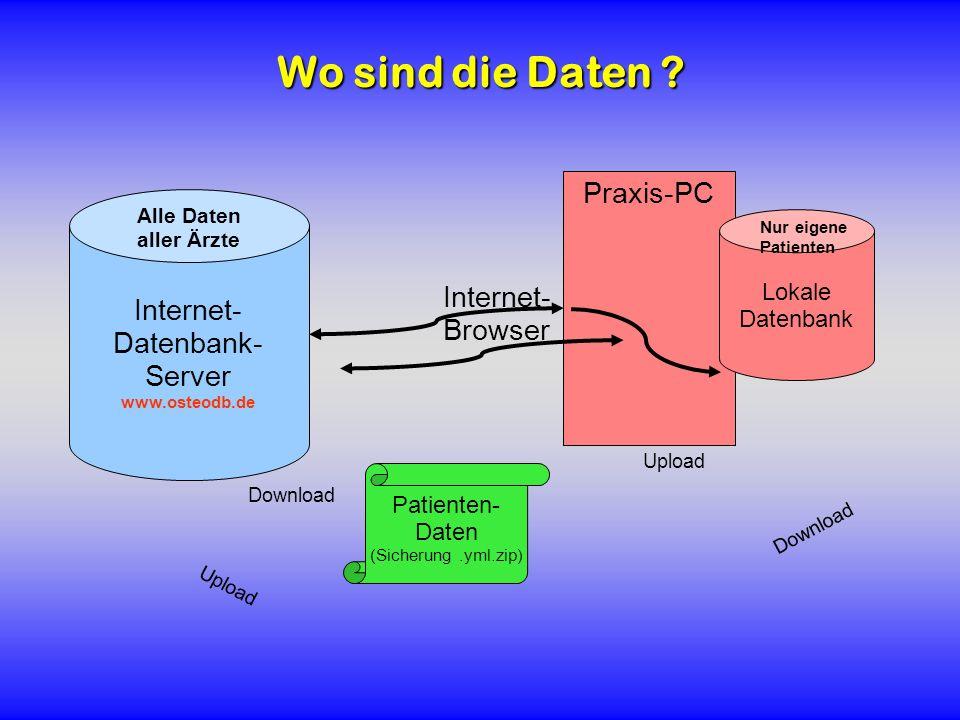 Wo sind die Daten Praxis-PC Internet- Datenbank- Server Internet-