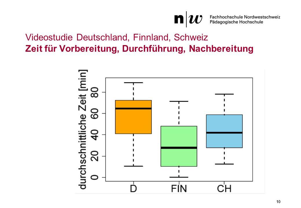 Videostudie Deutschland, Finnland, Schweiz Zeit für Vorbereitung, Durchführung, Nachbereitung