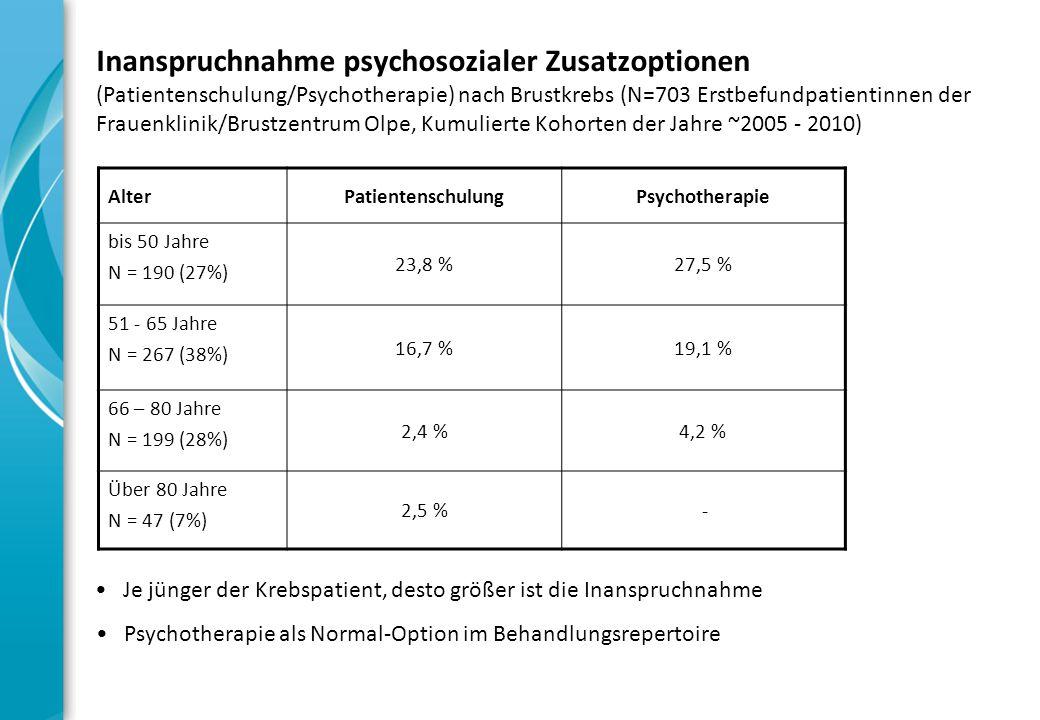 Inanspruchnahme psychosozialer Zusatzoptionen (Patientenschulung/Psychotherapie) nach Brustkrebs (N=703 Erstbefundpatientinnen der Frauenklinik/Brustzentrum Olpe, Kumulierte Kohorten der Jahre ~2005 - 2010)