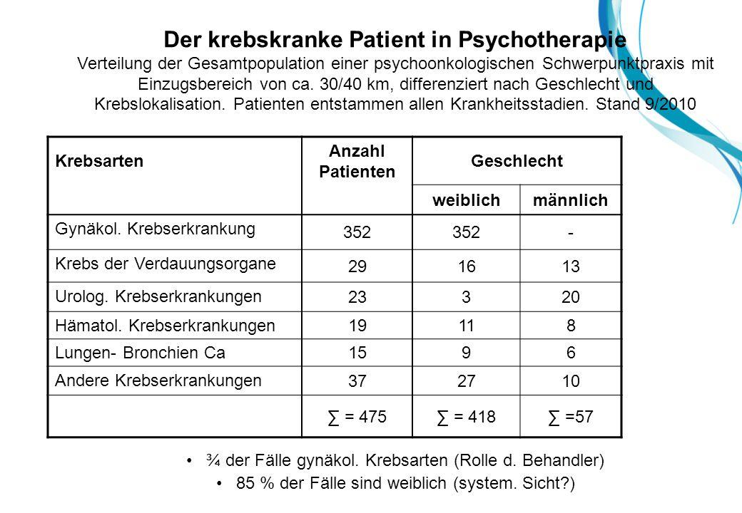 Der krebskranke Patient in Psychotherapie Verteilung der Gesamtpopulation einer psychoonkologischen Schwerpunktpraxis mit Einzugsbereich von ca. 30/40 km, differenziert nach Geschlecht und Krebslokalisation. Patienten entstammen allen Krankheitsstadien. Stand 9/2010