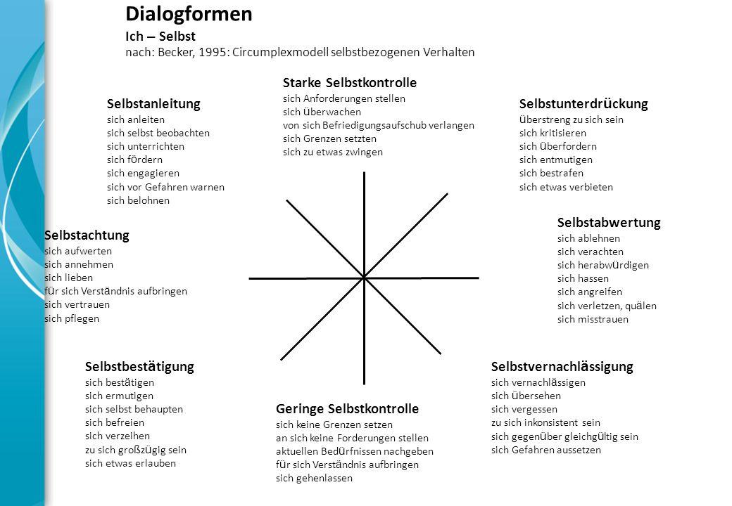 Dialogformen Ich – Selbst nach: Becker, 1995: Circumplexmodell selbstbezogenen Verhalten