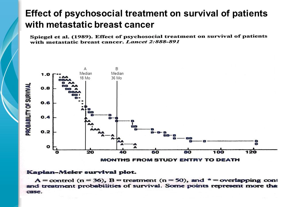 Effect of psychosocial treatment on survival of patients with metastatic breast cancer