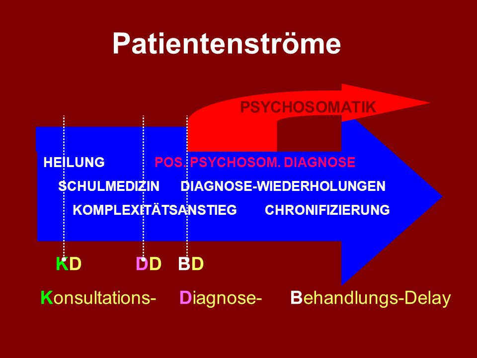 Patientenströme KD DD BD Konsultations- Diagnose- Behandlungs-Delay
