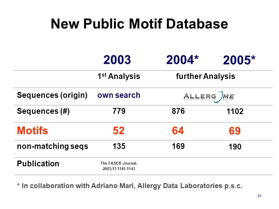 New Public Motif Database