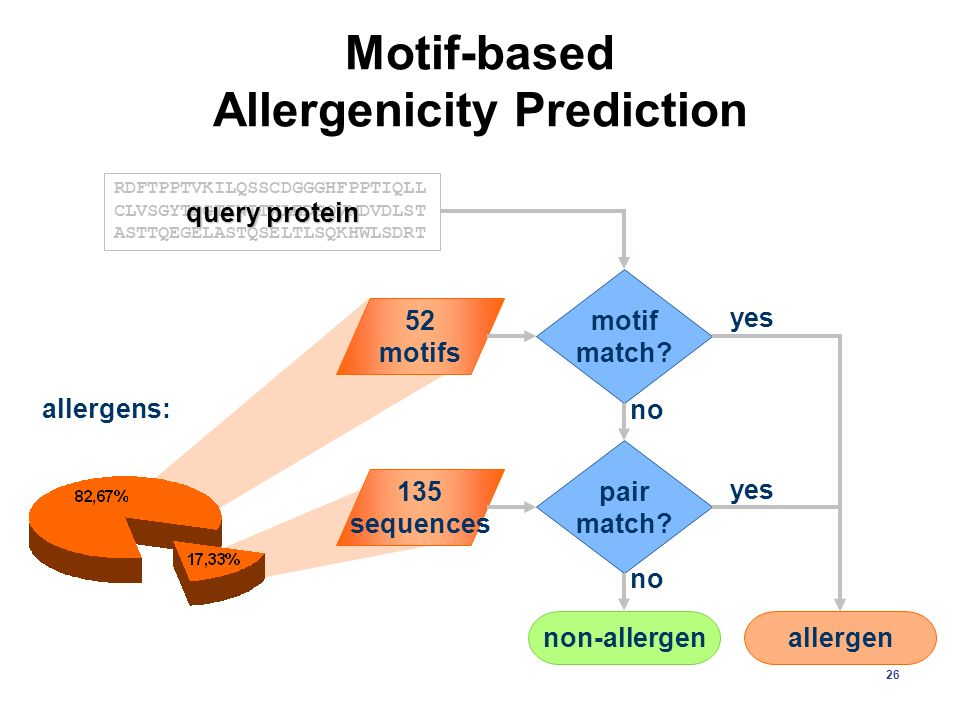 Motif-based Allergenicity Prediction