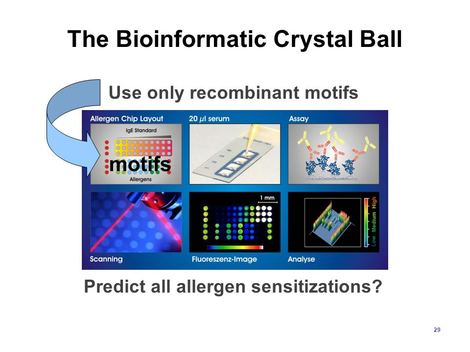 The Bioinformatic Crystal Ball