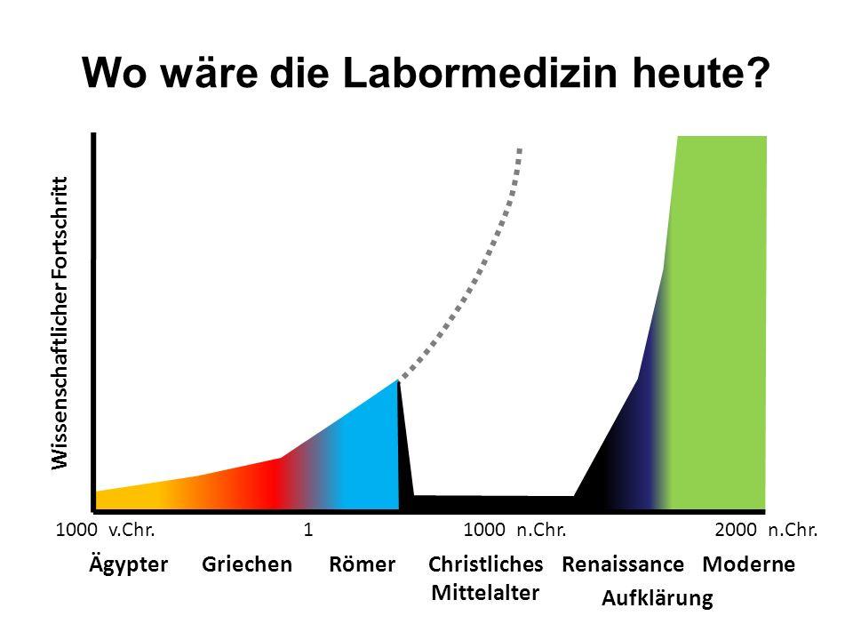 Wo wäre die Labormedizin heute