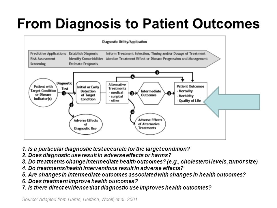 From Diagnosis to Patient Outcomes