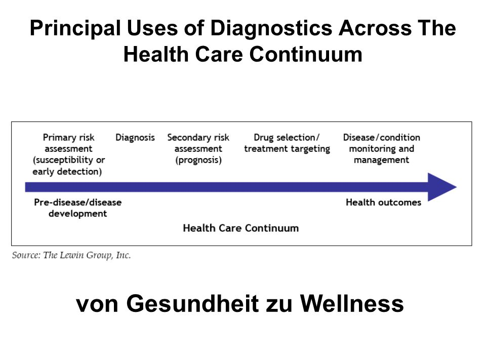 Principal Uses of Diagnostics Across The Health Care Continuum