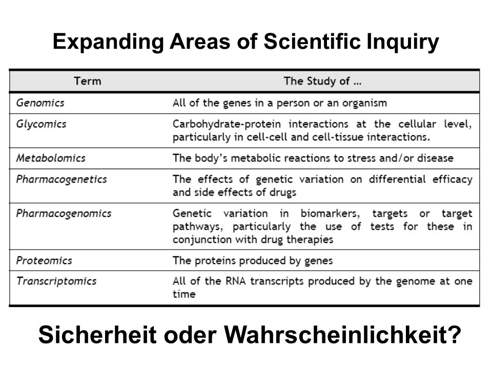 Expanding Areas of Scientific Inquiry
