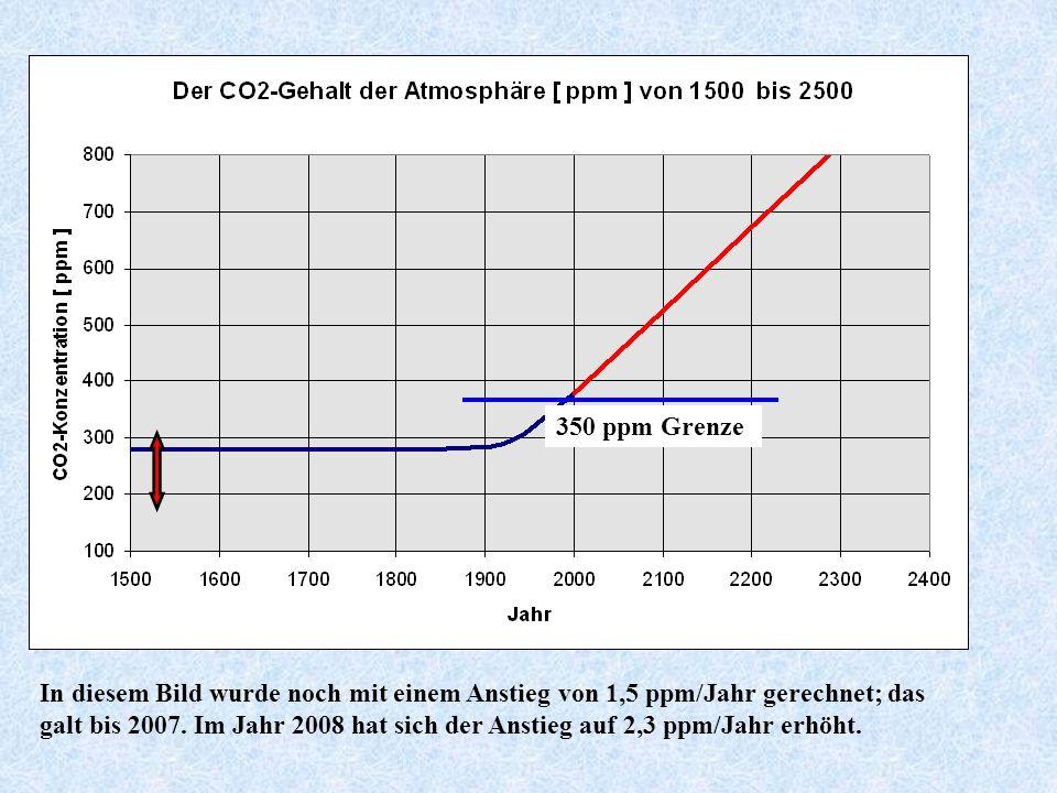 Zukünftiger Anstieg des CO2-Gehaltes bei konstanter Emission von 1,5 ppm pro Jahr
