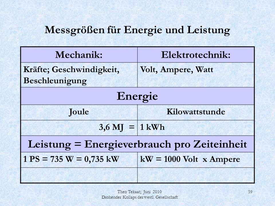 Messgrößen für Energie und Leistung