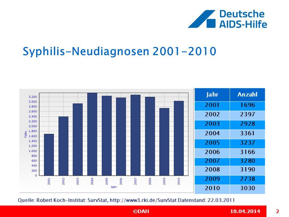 Syphilis-Neudiagnosen 2001-2010