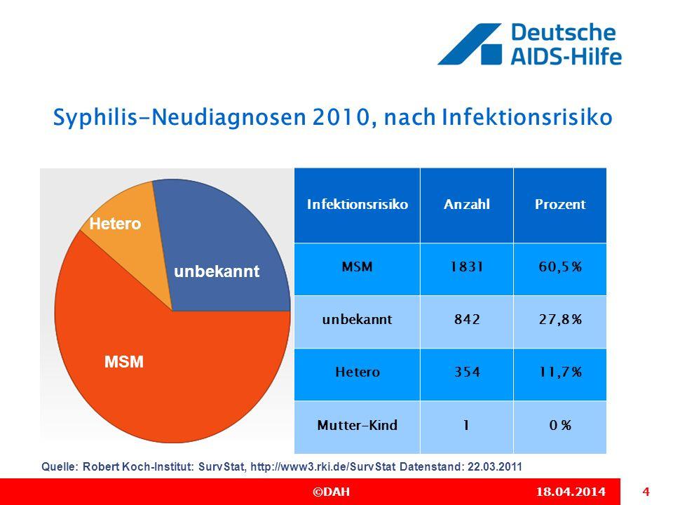 Syphilis-Neudiagnosen 2010, nach Infektionsrisiko