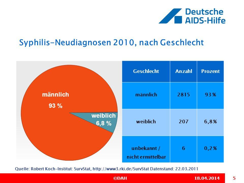 Syphilis-Neudiagnosen 2010, nach Geschlecht