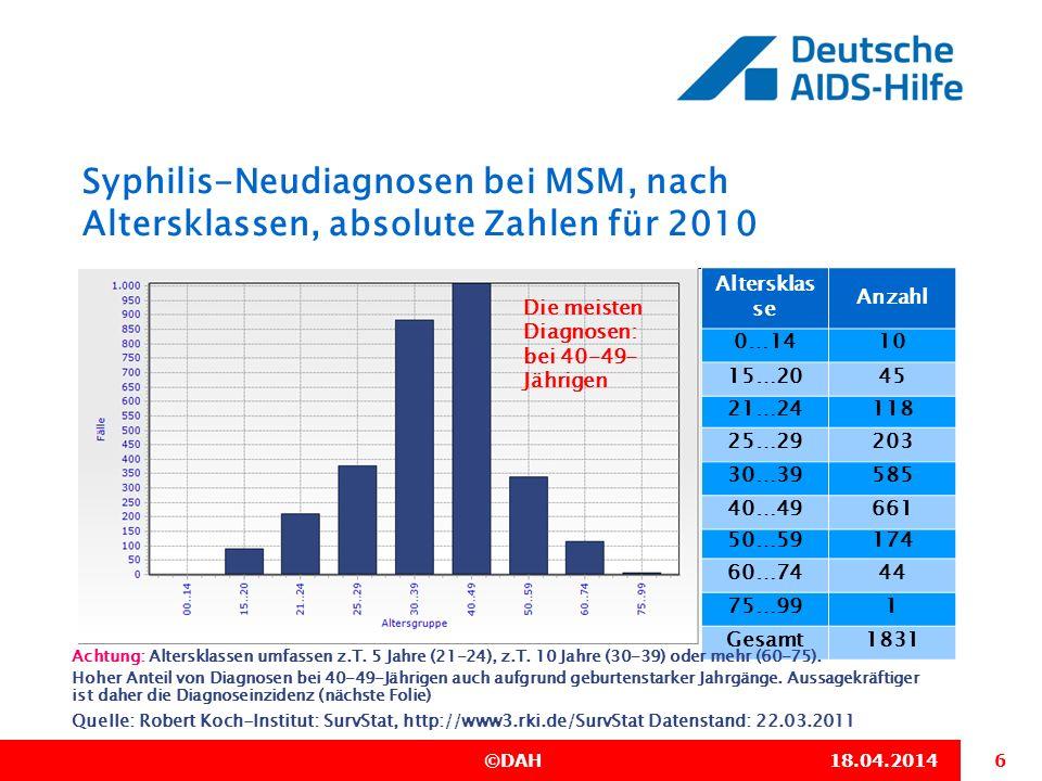 28.03.2017 Syphilis-Neudiagnosen bei MSM, nach Altersklassen, absolute Zahlen für 2010. Altersklas se.