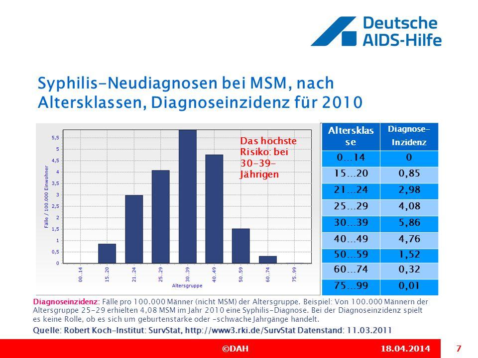 28.03.2017 Syphilis-Neudiagnosen bei MSM, nach Altersklassen, Diagnoseinzidenz für 2010. Altersklas se.