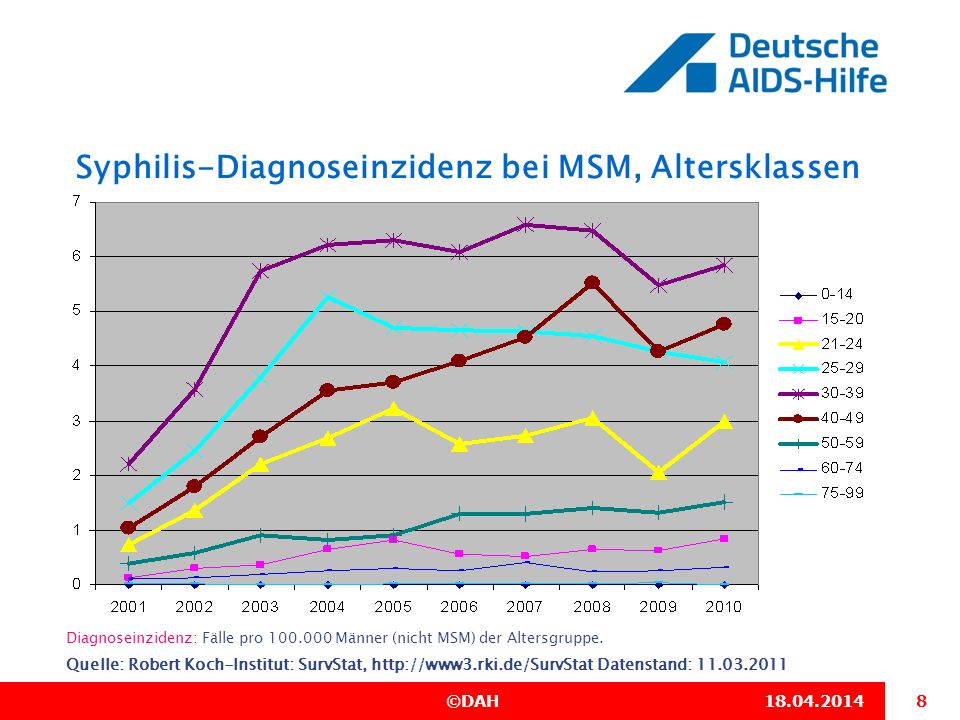 Syphilis-Diagnoseinzidenz bei MSM, Altersklassen