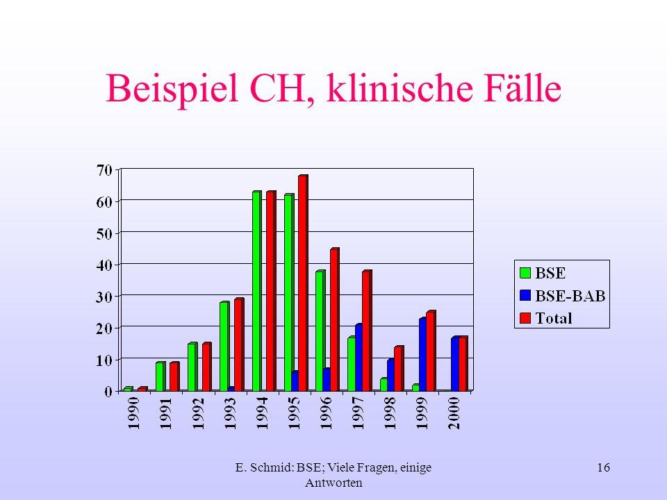 Beispiel CH, klinische Fälle