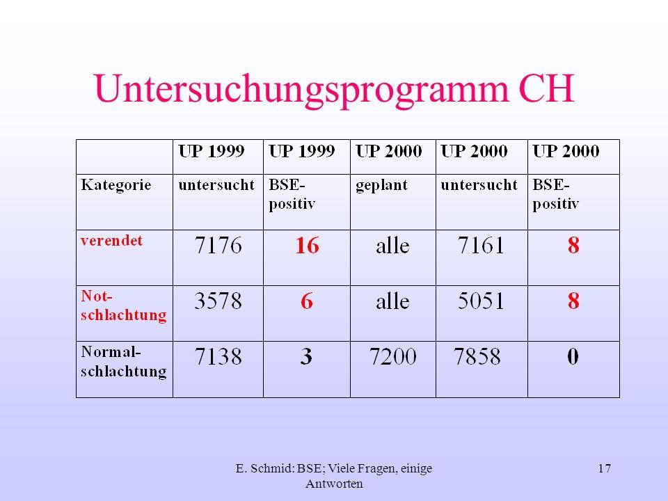Untersuchungsprogramm CH