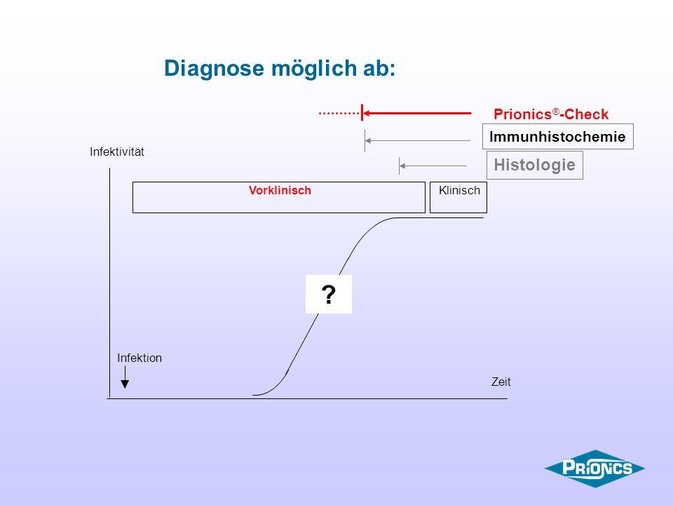 Diagnose möglich ab: Histologie Prionics®-Check Immunhistochemie