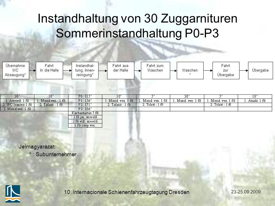 Instandhaltung von 30 Zuggarnituren Sommerinstandhaltung P0-P3