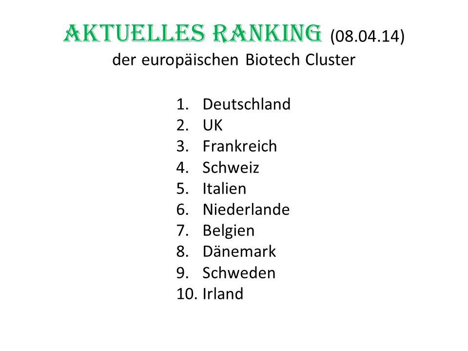 Aktuelles Ranking (08.04.14) der europäischen Biotech Cluster
