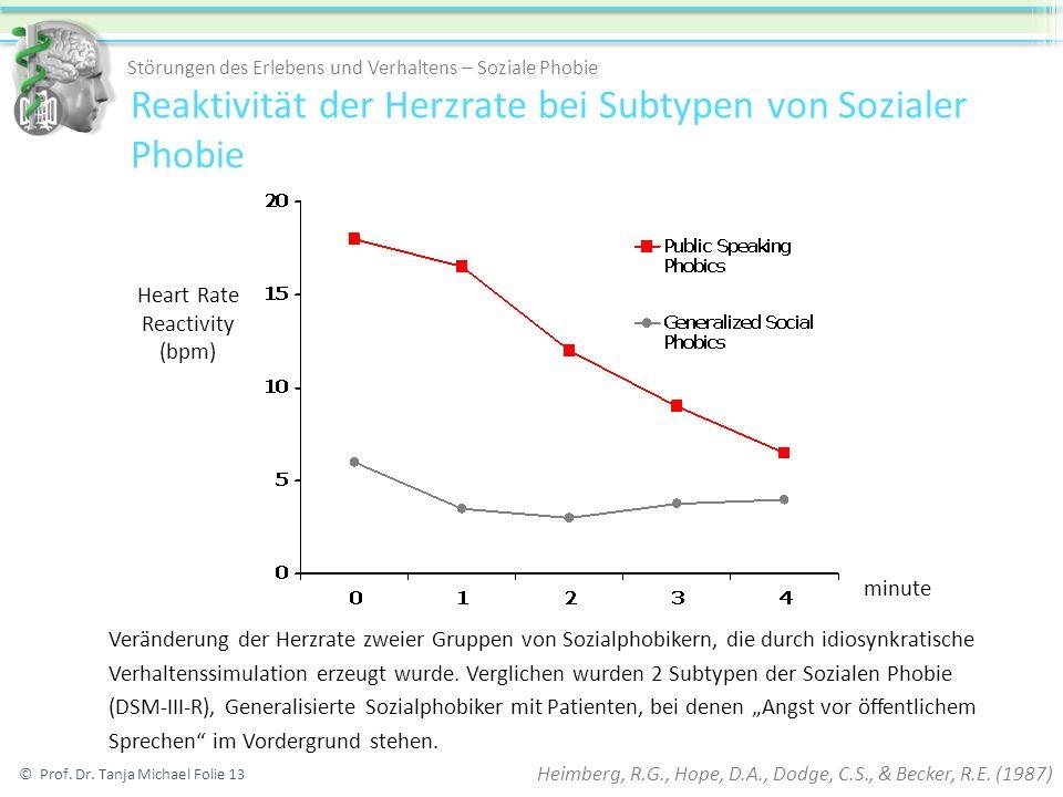 Reaktivität der Herzrate bei Subtypen von Sozialer Phobie