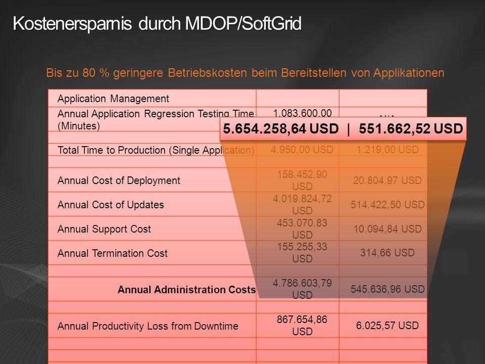 Kostenersparnis durch MDOP/SoftGrid