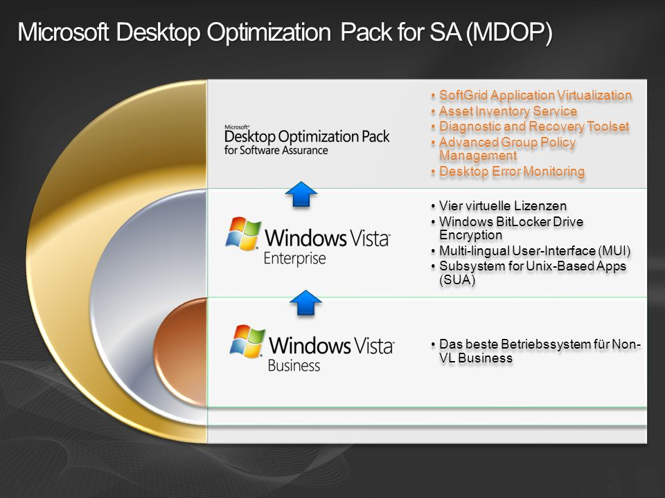 Microsoft Desktop Optimization Pack for SA (MDOP)