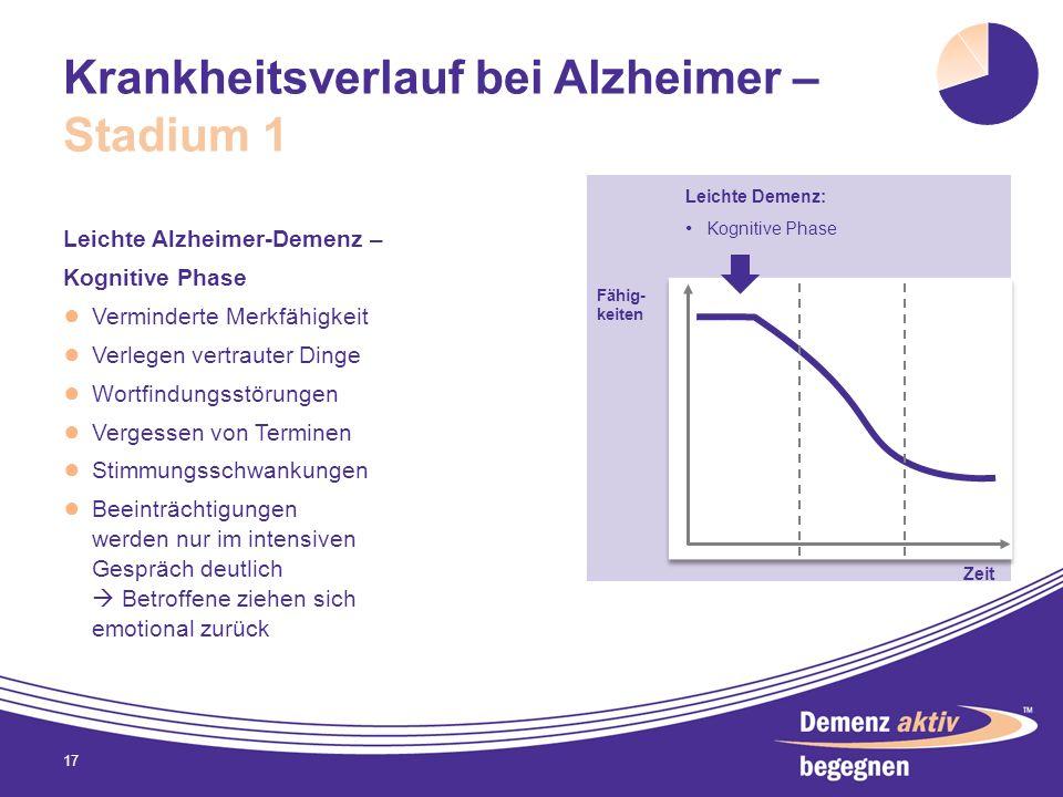 Krankheitsverlauf bei Alzheimer – Stadium 1