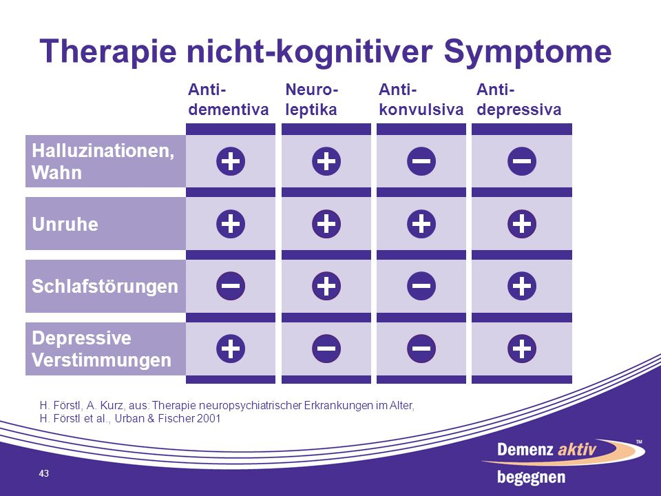 Therapie nicht-kognitiver Symptome