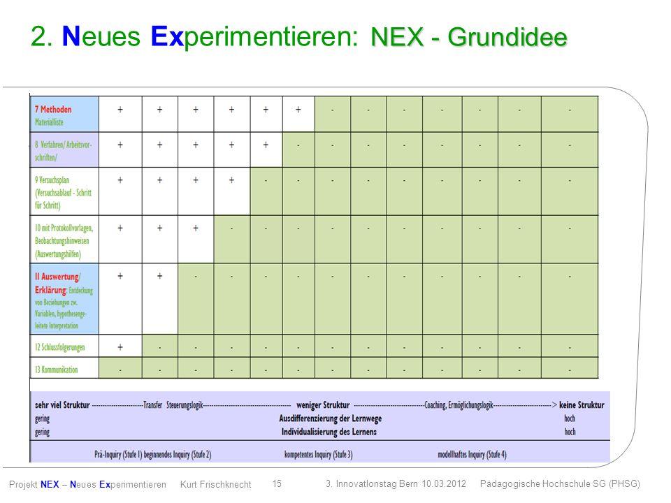 2. Neues Experimentieren: NEX - Grundidee