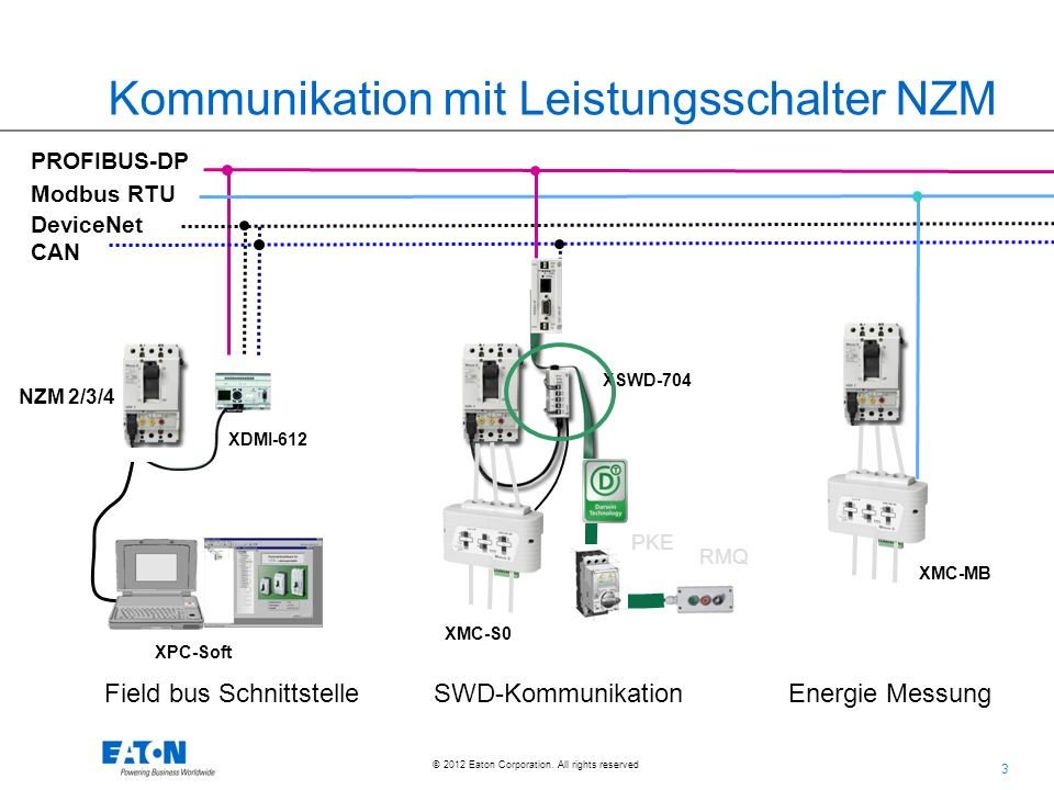 Kommunikation mit Leistungsschalter NZM