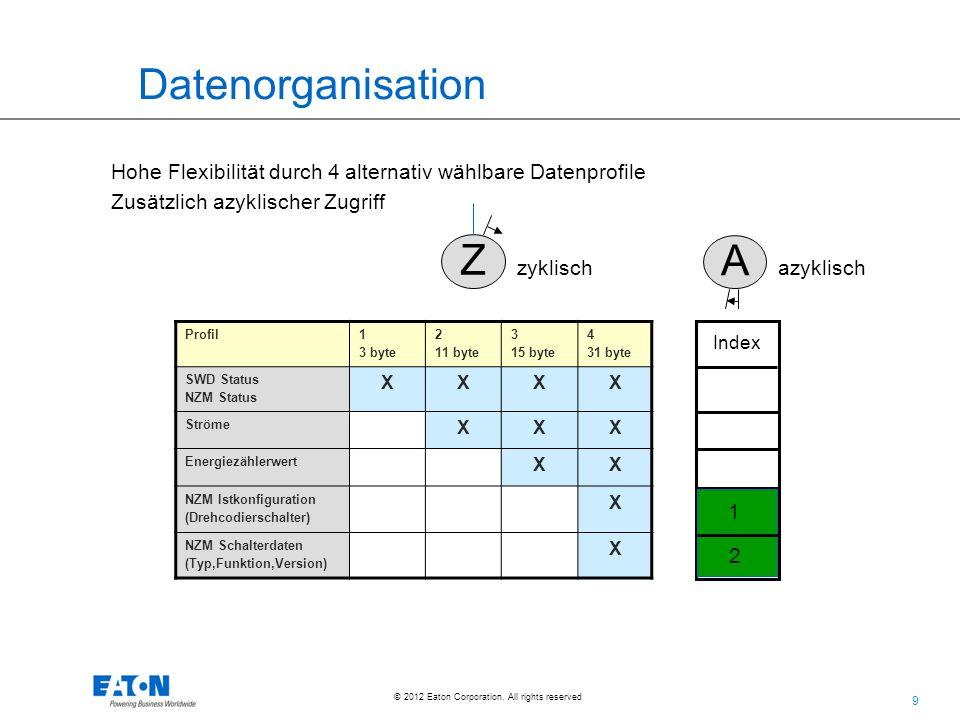 Datenorganisation Hohe Flexibilität durch 4 alternativ wählbare Datenprofile. Zusätzlich azyklischer Zugriff.