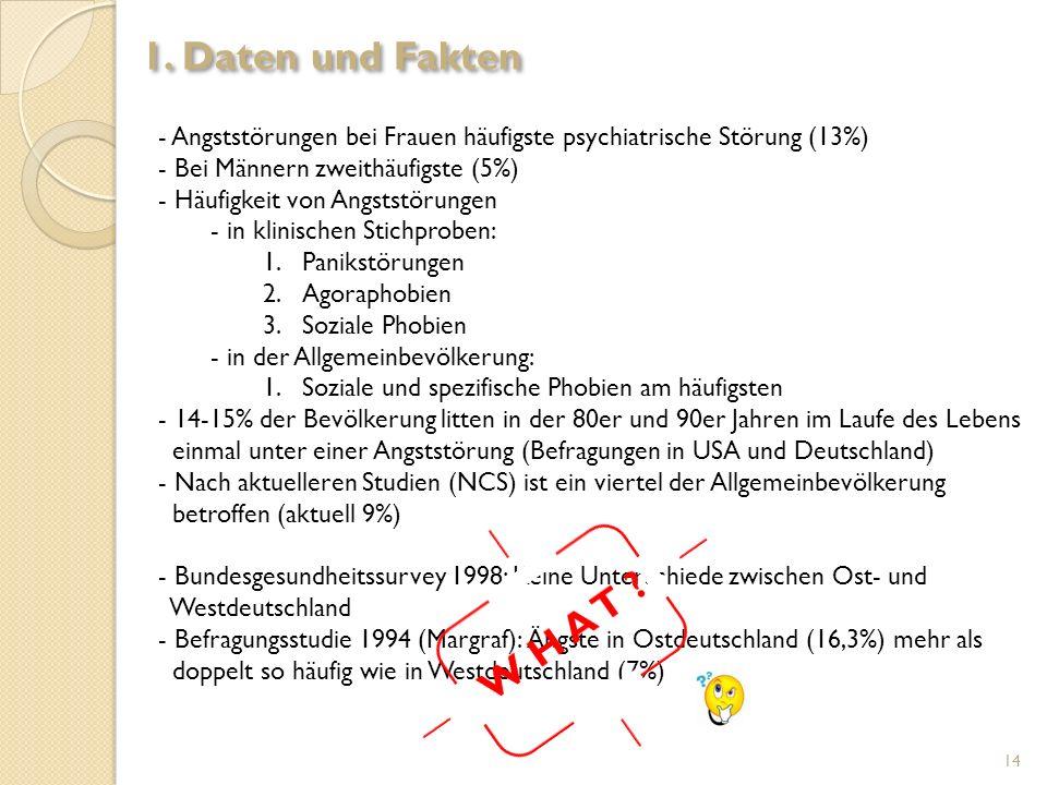 1. Daten und Fakten Angststörungen bei Frauen häufigste psychiatrische Störung (13%) Bei Männern zweithäufigste (5%)