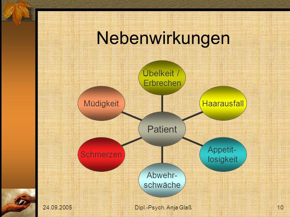 Nebenwirkungen 24.09.2005 Dipl.-Psych. Anja Glaß