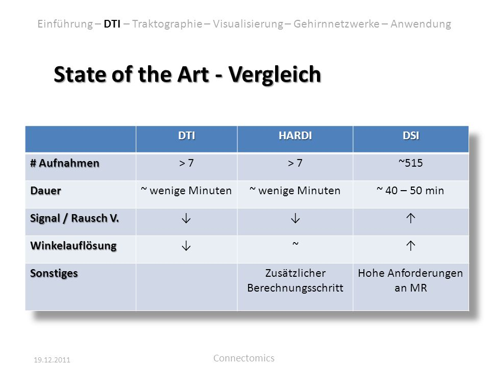 State of the Art - Vergleich