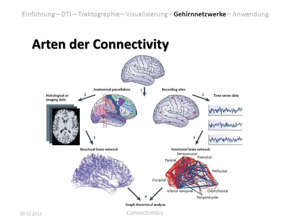 Arten der Connectivity