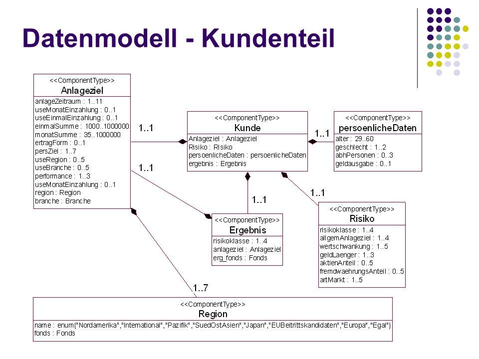 Datenmodell - Kundenteil