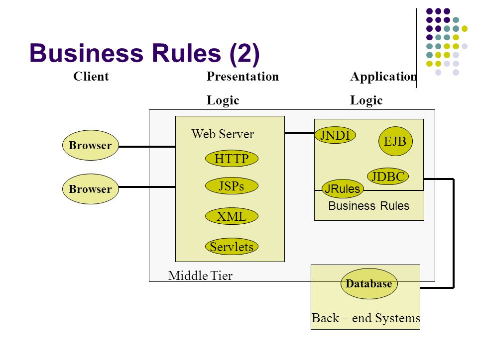 Business Rules (2) Client Presentation Application Logic Logic