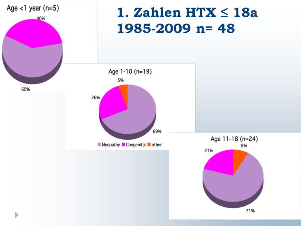 1. Zahlen HTX ≤ 18a 1985-2009 n= 48