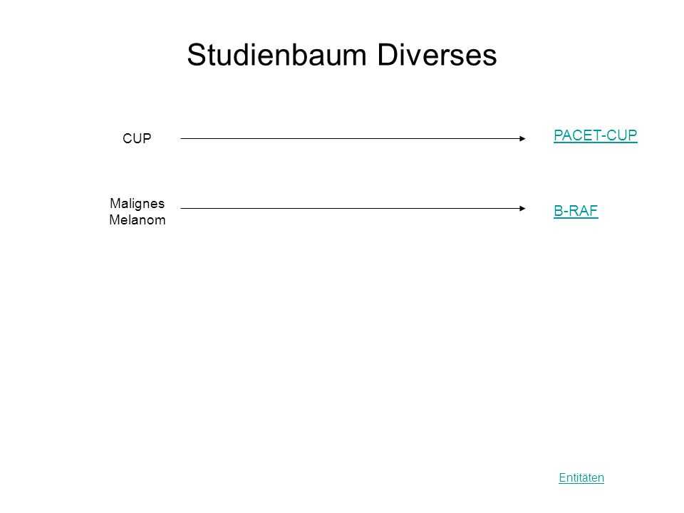 Studienbaum Diverses PACET-CUP CUP Malignes Melanom B-RAF Entitäten