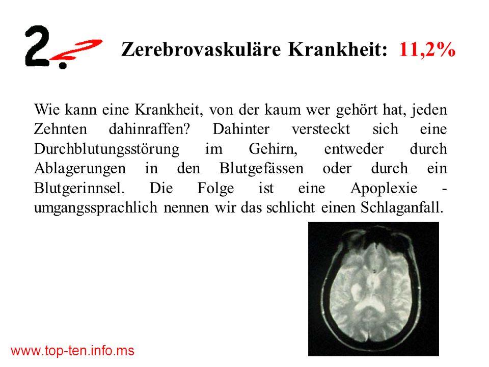 Zerebrovaskuläre Krankheit: 11,2%