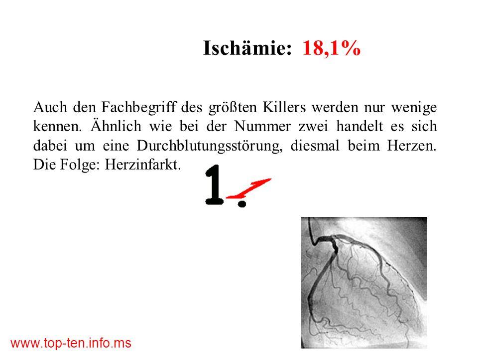 Ischämie: 18,1%