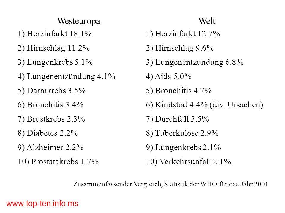 Westeuropa Welt 1) Herzinfarkt 18.1% 1) Herzinfarkt 12.7%