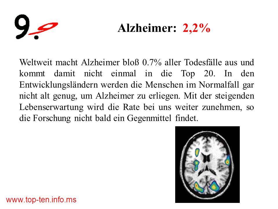 Alzheimer: 2,2%