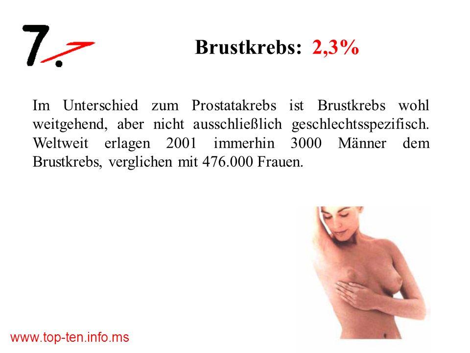 Brustkrebs: 2,3%