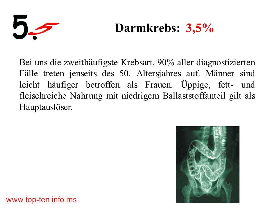 Darmkrebs: 3,5%
